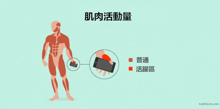 智慧型手機引起的現代疾病