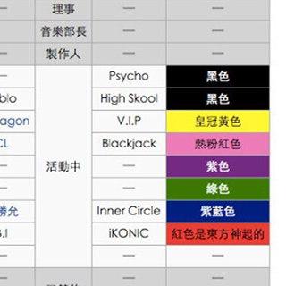 更直接修改他們的維基百科,蓋色 iKON的應援色 (最底下的iKON應援色 被改為:紅色是東方神起的)