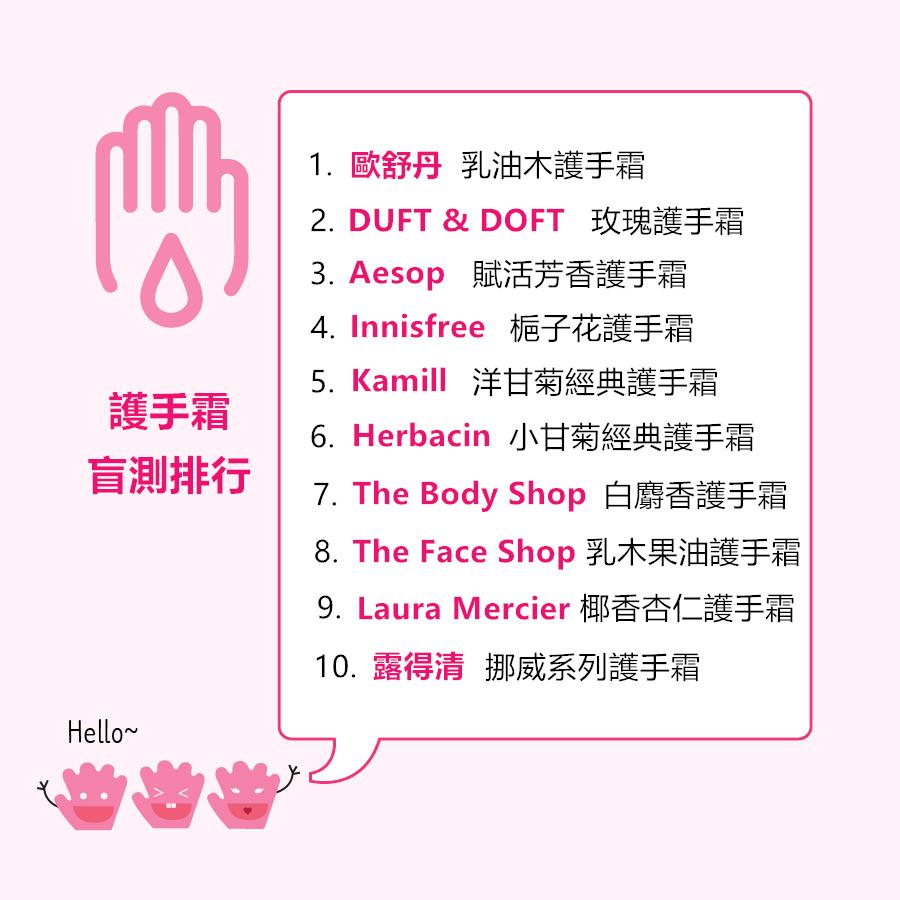 除了DUFT & DOFT為韓國品牌之外,其他的產品台灣都可以購買得到喔! 下次如果有機會到韓國旅遊,也可以去購買DUFT & DOFT的護手霜當作伴手禮送朋友~