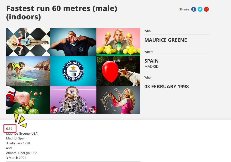 目前的金氏世界紀錄是美國短跑田徑運動員「莫里斯·格連」的「6秒 39」。
