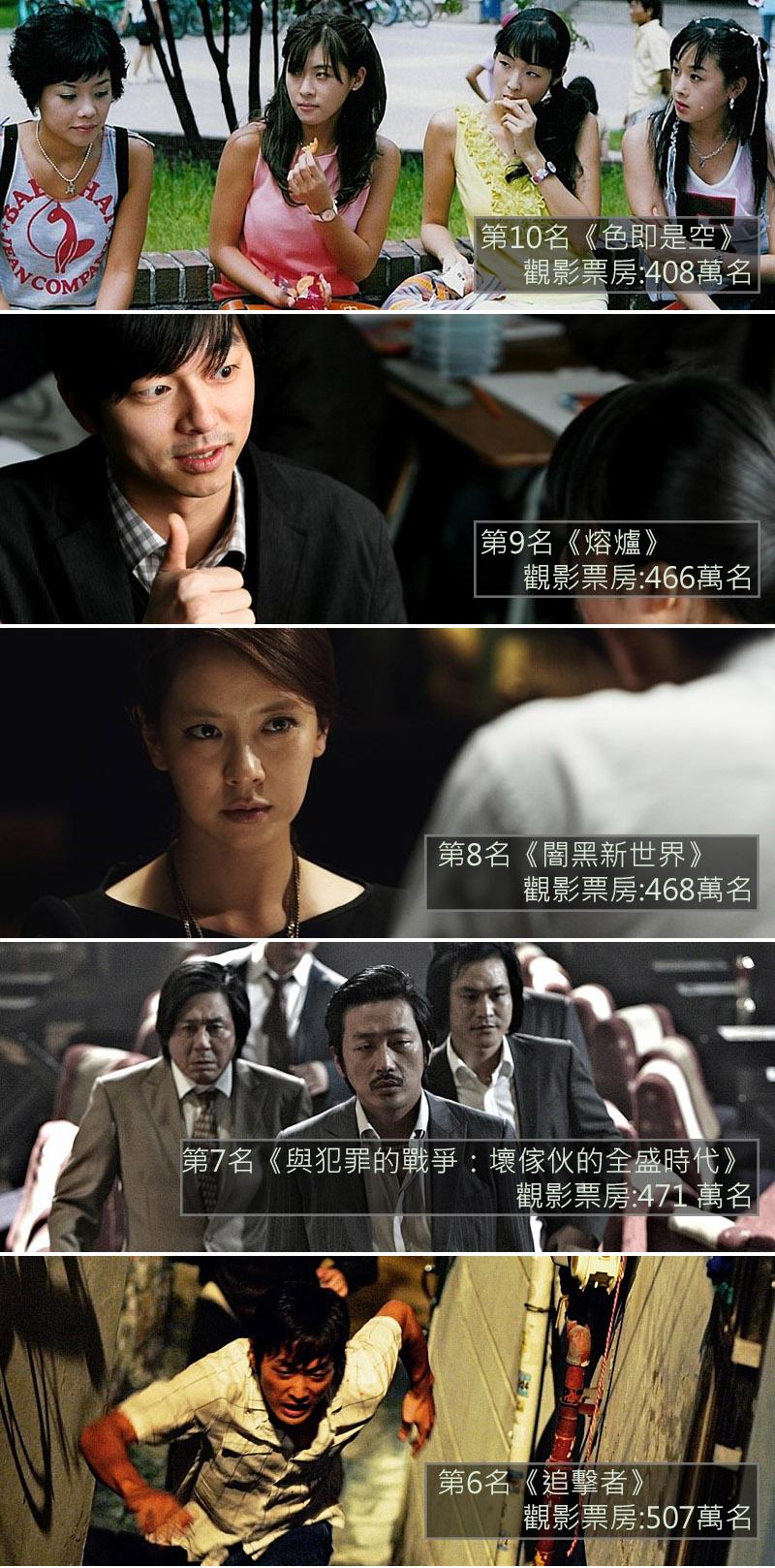 第6-10名中,小編特別推薦《熔爐》,由孔劉及鄭有美主演,改編自同名小說,小說也是以韓國真人真事為藍本。