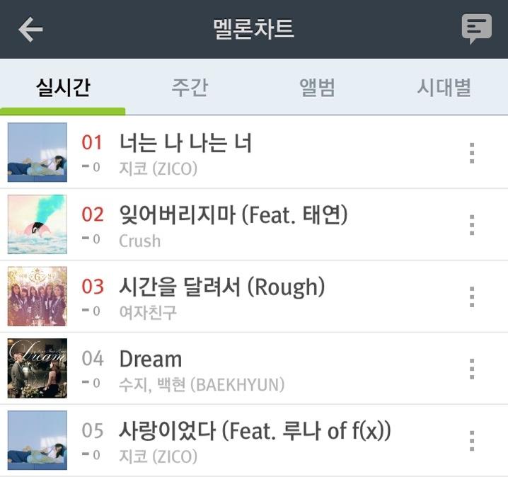 大家看看這個「實時間」的排行榜,這些歌曲的排行已經很久沒有更動了呢!就說現在韓國人真的必聽這五首歌吧 σ ゚∀ ゚) ゚∀゚)σ