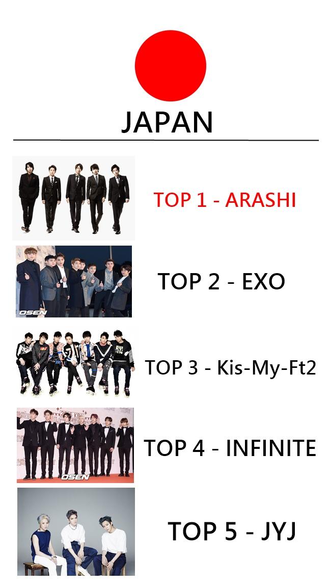 日本排行為:  ARASHI - EXO - Kis My Ft2 - INFINITE - JYJ