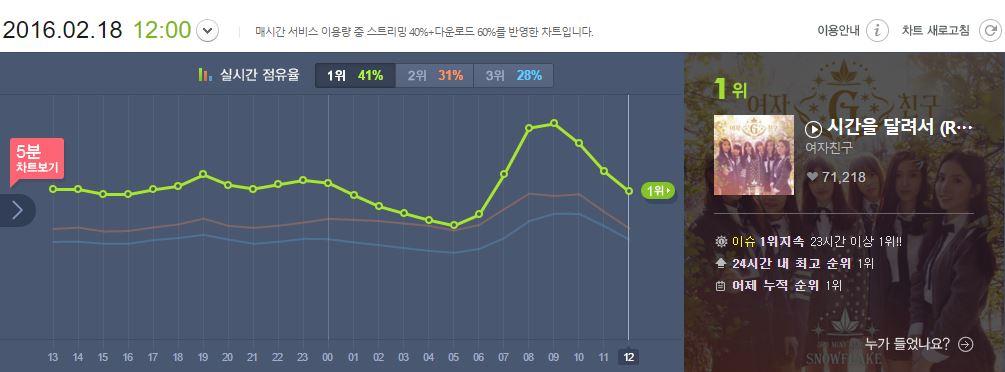 不僅已經在Melon榜上第一名來到第25天