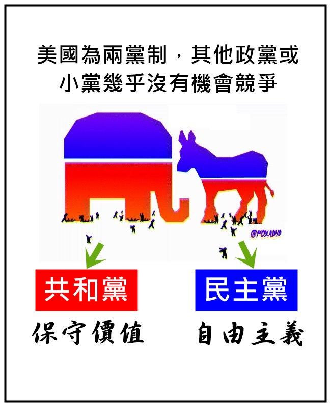 這當然只是很粗淺的分類,兩黨為爭取選民幾乎都有中立化的趨勢 且面對不同議題所持的反應也不見得就是保守/改革的
