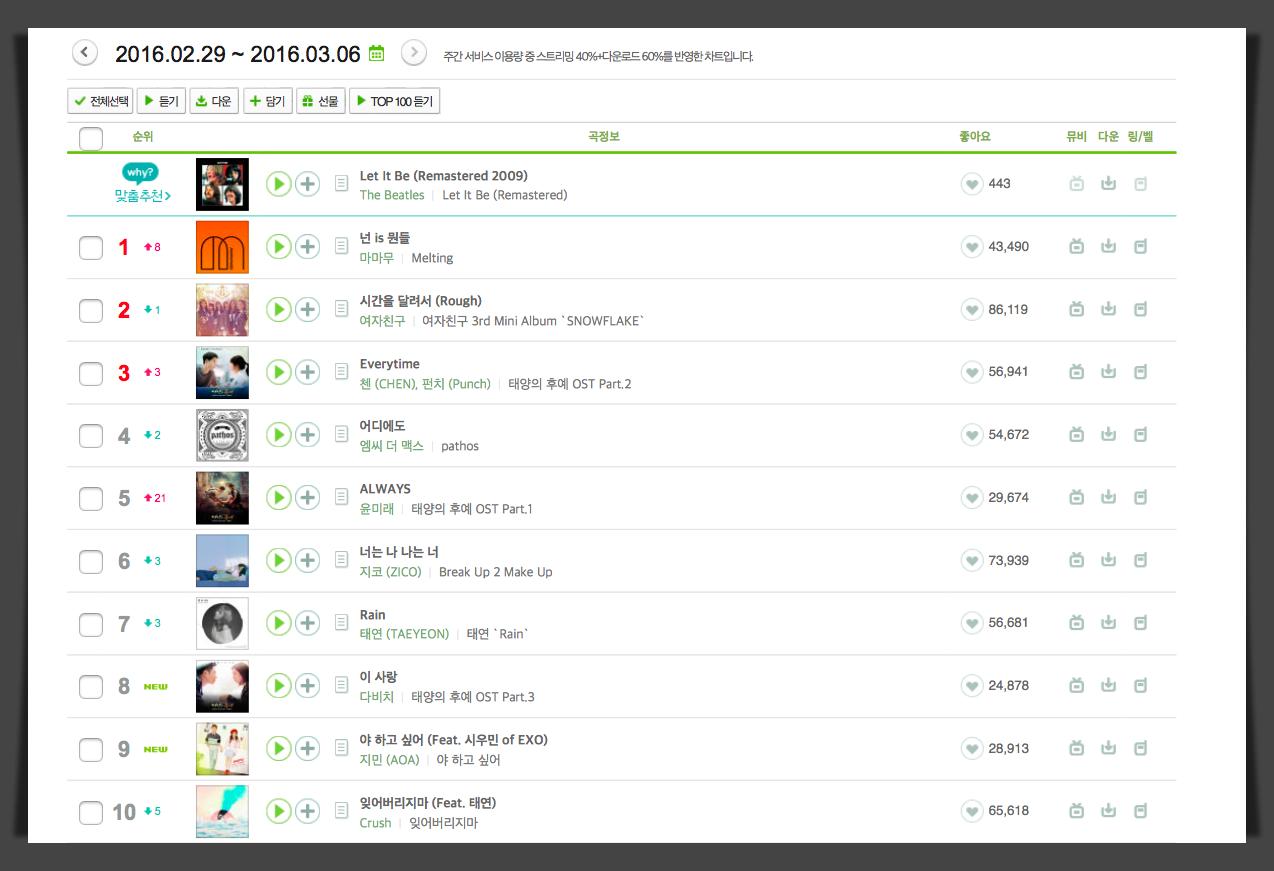 已經禁止不動的榜單,終於又有些變化了,《太陽的後裔》OST 真的全部都在榜上了,不愧是韓國最近收視率最高的戲劇,另外,MAMAMOO 的音源成績也不容小覷,不知道下禮拜會有什麼變化,就讓我們一起期待下禮拜的音源榜單吧!