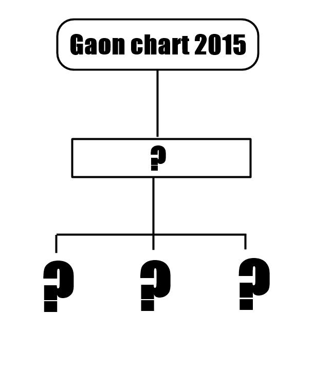 近日Gaon chart公布了2015年第4季度得獎名單,排行根據2015年音源排行100中的佔有率為基準。 由於某家娛樂公司的旗下藝人表現過於亮眼,所以一位實至名歸!