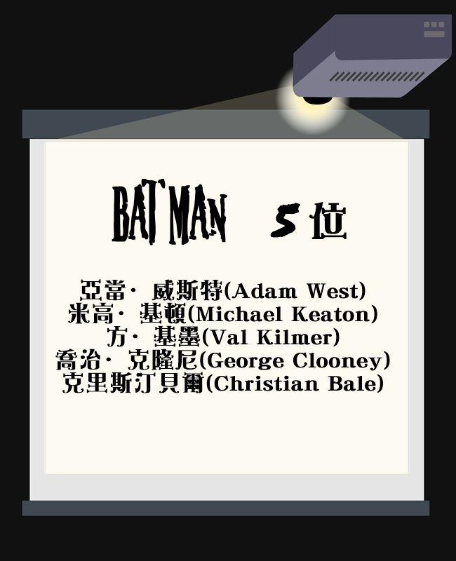 最新的蝙蝠俠對超人不算主演電影就是5位,加上班艾佛列克就是第6位(第6代)囉!