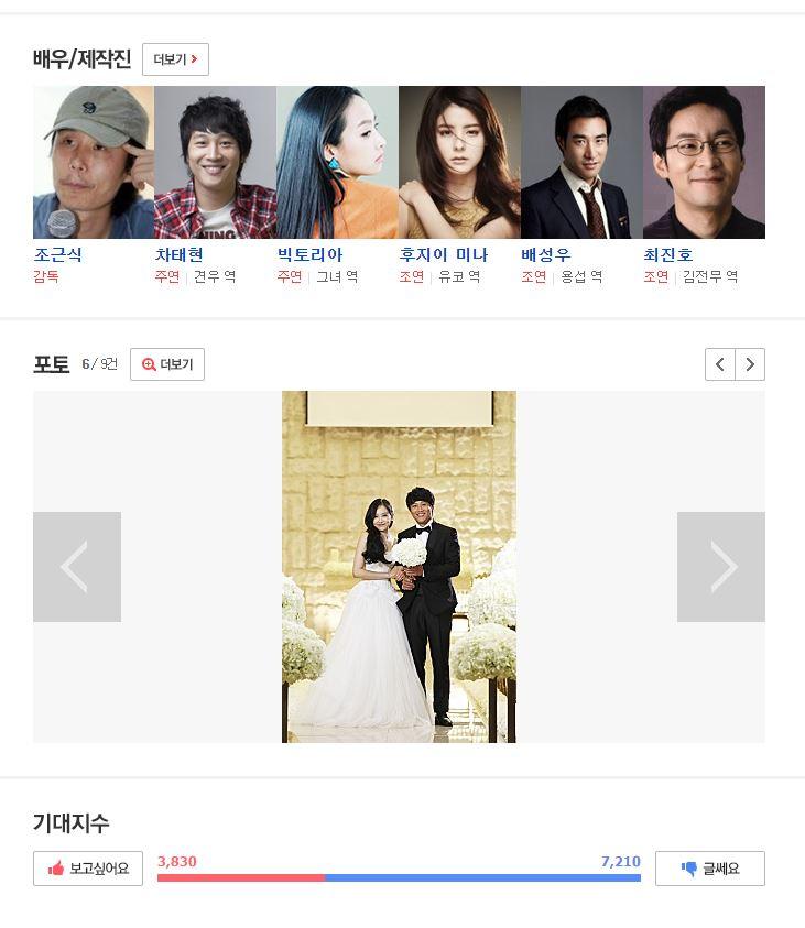 雖然電影上沒上映,但在韓國最大入口網站Naver的電影投票就看得出大部份的觀眾對電影熱銷不抱期待。不少網友認為卡司一看就是瞄準中華圈市場。