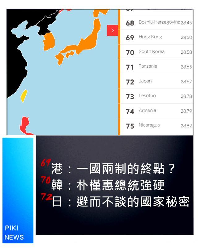 香港上升1個名次;韓國日本較去年分別下跌了10、11個名次