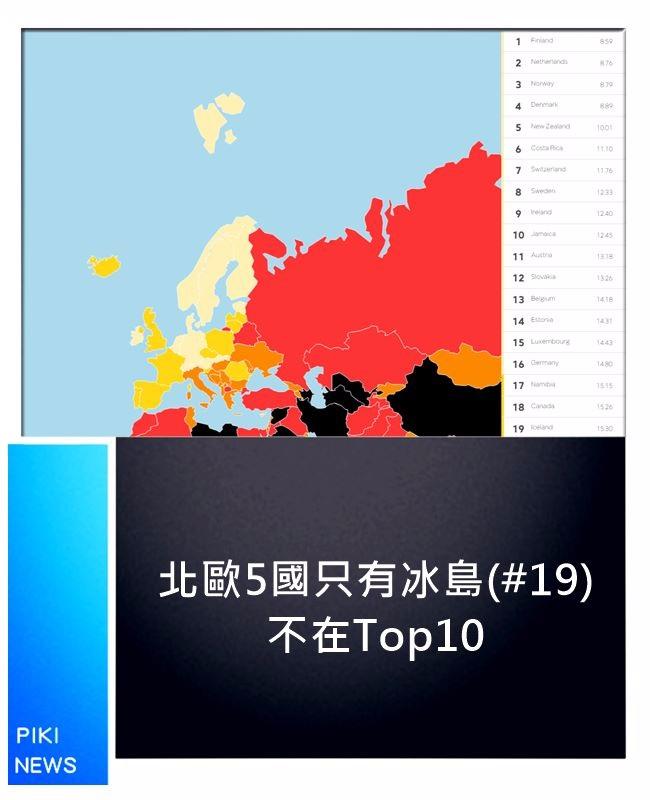 芬蘭第1、挪威第3、丹麥第4、瑞典第8