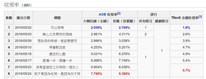 在韓國《又,吳海英》的收視率不斷上升,超越了奶酪陷阱當初的紀錄,且每播一集就更新一次最高收視率紀錄,還是同時段收視率第一名,可見其在韓國的人氣~