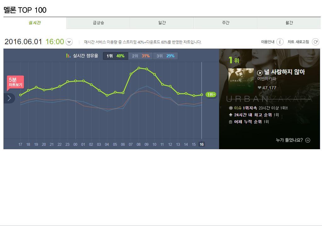 但這次在韓國時間中午12點出來的新曲《L.I.E》的主打卻意外的跌破大家的眼鏡,不僅沒有出現在主要音源網站的前3排名中,雖然在聲海、genie表現不錯,但在韓國主要的音源網站Melon的成績竟是從32名開始,也讓外界訝異這次的成績怎麼會和預想有些落差。