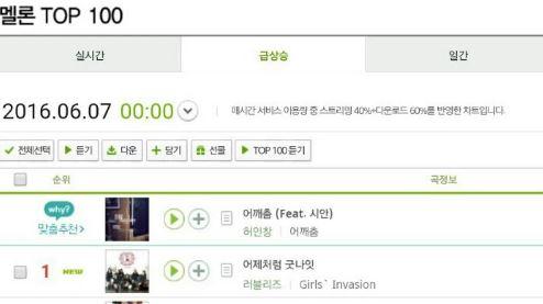 6月7日的韓國音樂榜,這首歌的排名突然急遽上升!