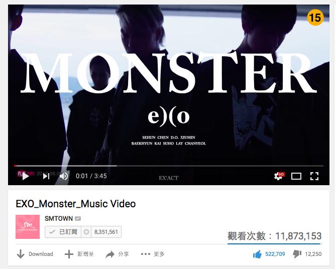 主打歌〈MONSTER〉MV 更是在短短 3 天內,突破 1 千萬的點擊率。