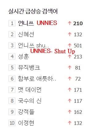 而且UNNIES不僅在Naver的搜尋榜衝到一位,UNNIES的出道曲<Shut Up>也跑到了第三名