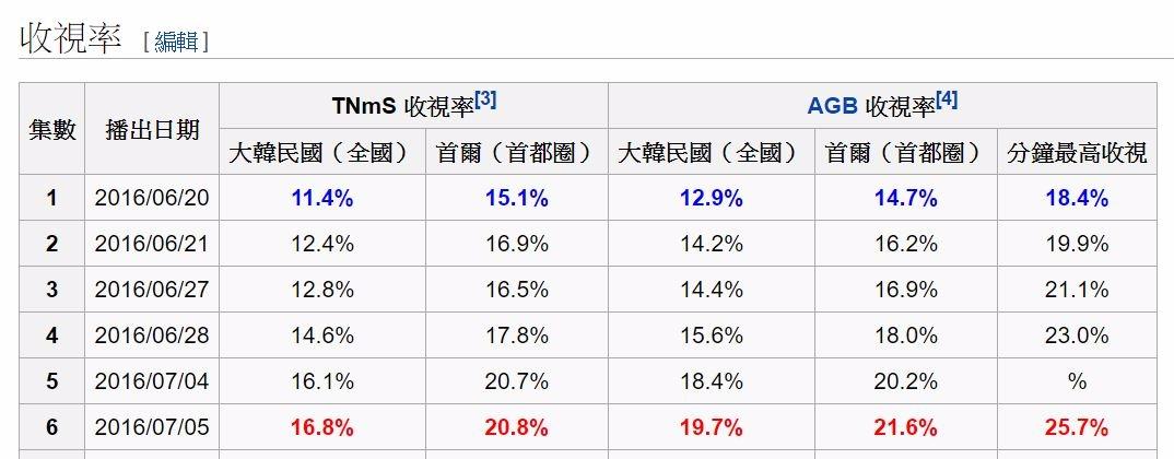 收視衝衝衝每播一集就更新一次收視最高紀錄,穩穩地佔據月火劇的第一名寶座,播出六集收視率已經破20%,分鐘最高收視率也達到25%,也被韓國媒體覺得非常有潛力可以追上年初《太陽的後裔》當初的好成績!