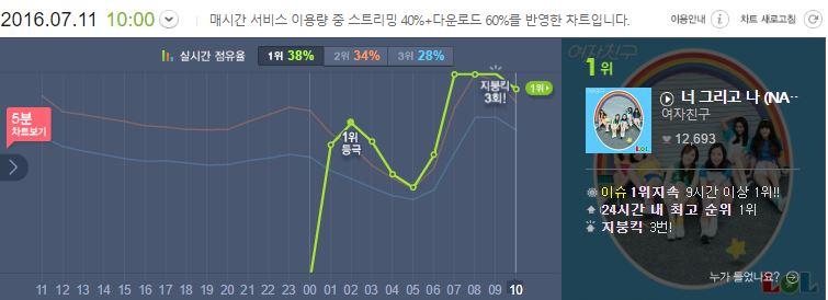 而且果然有大勢女團的氣勢,音源也是衝上7大排行榜的第一名~直接投入韓國夏天歌謠界的戰場
