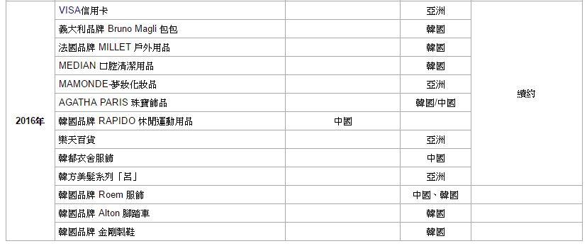 戲劇大紅我們的女主角信惠也接下不少代言!截至目前為止品牌代言就有13個,其中再次續約就高達10個品牌!!