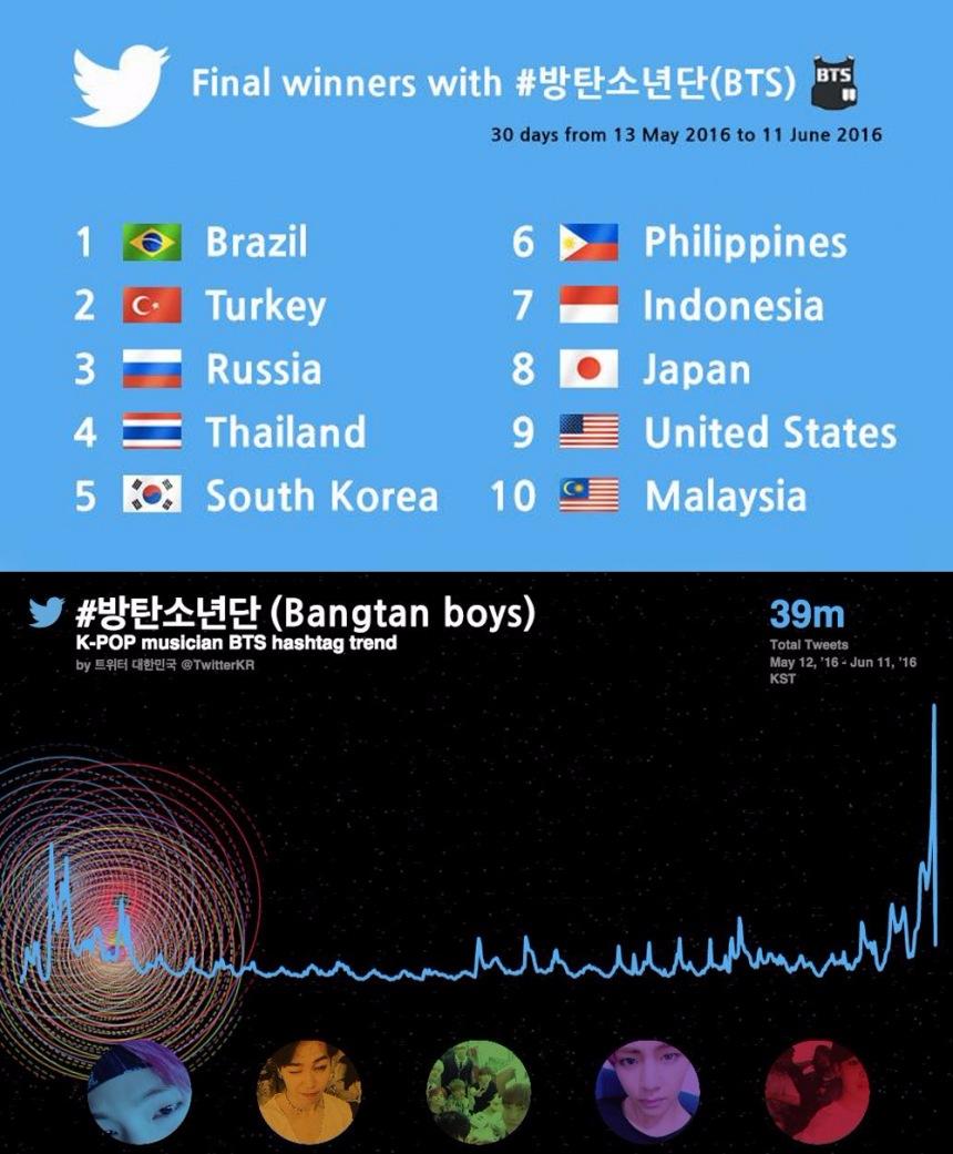 一個月中在推特上#BTS的次數竟高達3900萬次!天啊~~光看那麼多國家的國旗就知道防彈根是名副其實的世界DOL (沒有看到台灣..可惡 回家#10次.... ㅠㅠ) **小編筆誤罰寫10次...ㅠㅠ