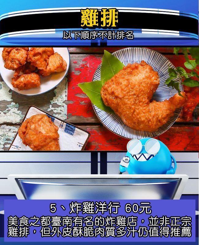 一大隻雞腿(八兩腿)大口咬下超級軟嫩,來自臺南的朋友說:「吃起來嫩到讓人害怕」XDDD 不是傳統油炸麵衣,但也是在臺灣炸物界頗有名氣!