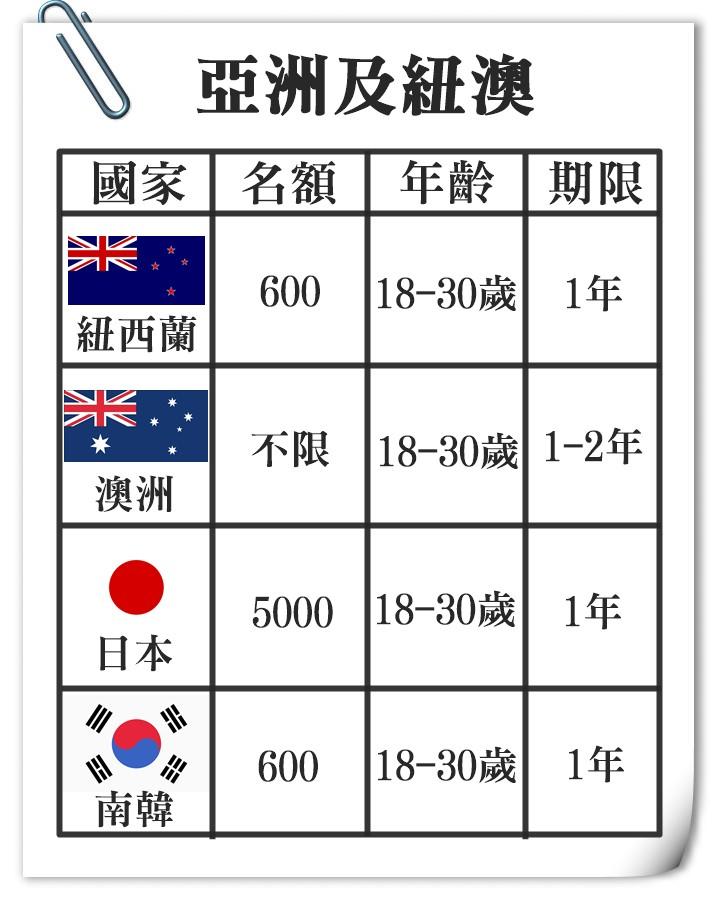 紐西蘭是最早簽署的國家~(2004年2月簽署、6月生效)