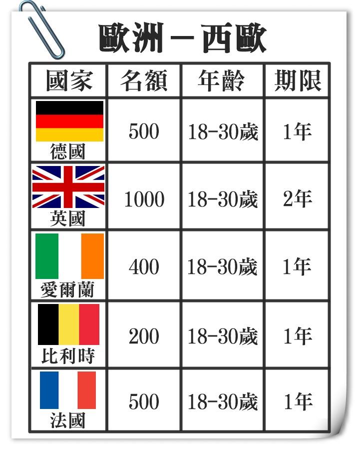 加上法國後,歐洲總共有10個國家~~