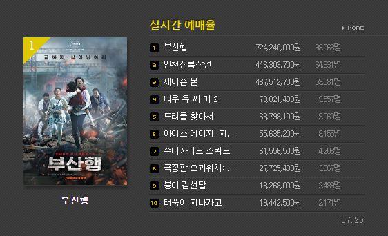 根據韓國電影振興委員會統計,《釜山行》上映5天已經累計將近10萬觀看人次,票房7億多韓幣,折合台幣約19000萬的票房!!!!!
