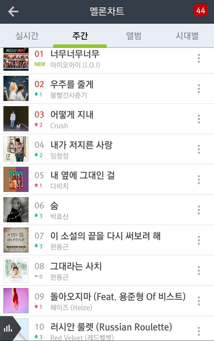本週要推薦的歌曲是 I.O.I 的 Vey Very Very,這首歌在韓國真的很火紅啊!不知道下週的榜單會有什麼變化,那我們下次見囉 d(`・∀・)b  ps:本排行榜只計 MelOn 週排行的前 10 名。