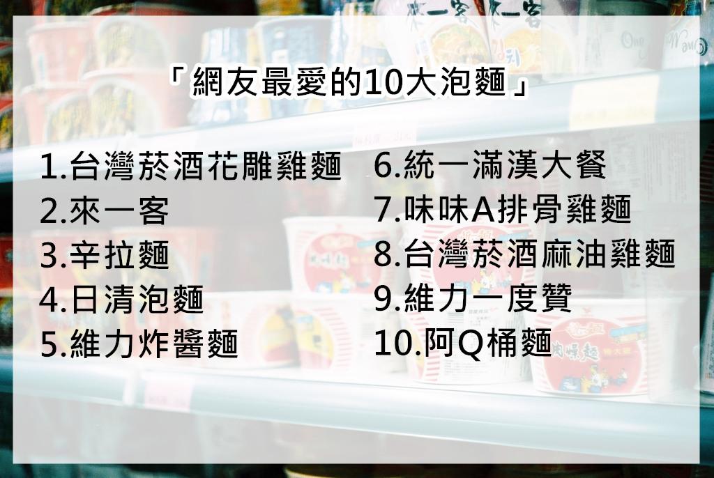 根據網路溫度計的調查,「網友最愛的10大泡麵」有這些