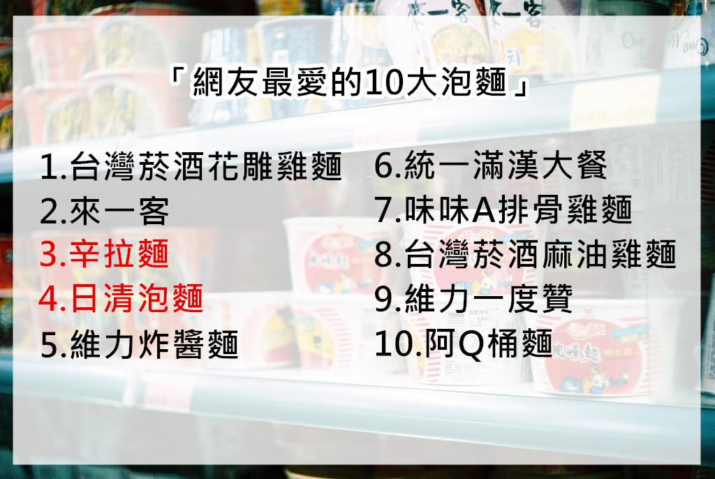 進榜的10大泡麵中,有8個是台灣本土泡麵,擠進排行榜的國外泡麵只有2個:「辛拉麵」、「日清合味道」