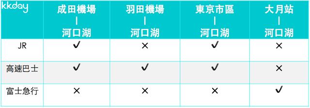 #交通 在介紹交通之前,小編也先用表格讓大家對前往富士五湖地區的交通有個概念。