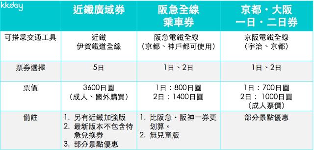 4. 票券整理、交通卡、ICOCA  【私鐵票券比較】  私鐵票券加起來大概有幾十種,而表格比較的為較常使用的三種。 近鐵也有推出「近鐵京阪神1日券/ 2 日券」。
