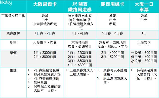 【周遊、地鐵票券】  大阪交通局另有推出限定外國人購買的「大阪一日券」,票券內容與上面的表格無異,但價格為550日圓,購買時需出示護照。  大阪周遊卡另有推出擴大版,可以在阪急、阪神、近鐵、南海關空中選擇一種做搭配。