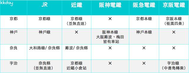 5. 京都、宇治、奈良、神戶交通整理(私鐵+JR)  看完JR與大阪的各種私鐵,相信大家還是霧煞煞,所以KKday也特別製作了張表格,讓大家可以清楚比較。另外,京阪電鐵可以搭乘至「丹波橋」、「東福寺」轉乘近鐵、JR到奈良。  以上就是KKday針對大阪地區的交通總整理,希望有幫助到大家!