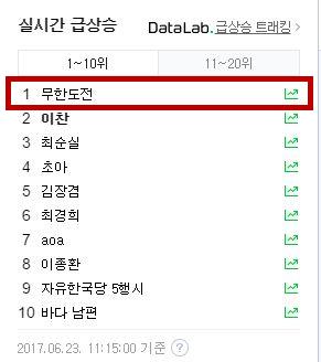 《無限挑戰》即將收播的消息在上午經過報導之後,立刻飆升至韓國關鍵字第一名,不過就在同時似乎事情出現轉機
