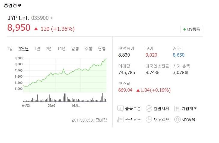 而且雖然瘦了ONCE們的荷包,卻肥了JYP娛樂的股價!JYP的股價近三個月來已經翻了近兩倍,而且上升的曲線看來還沒有要走緩的樣子,隨著TWICE的「攻日」成功,目前JYP的股價被看好有望突破萬元韓幣