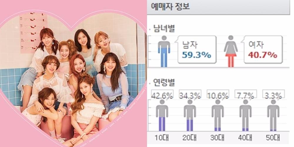 TWICE 目前韓國最大勢的女團TWICE的粉絲比例也算是相當平均呢!不過10代粉絲的比例真的相當高,看起來TWICE的粉絲年紀真的偏小~能跟偶像一起成長的感覺一定很棒啊!