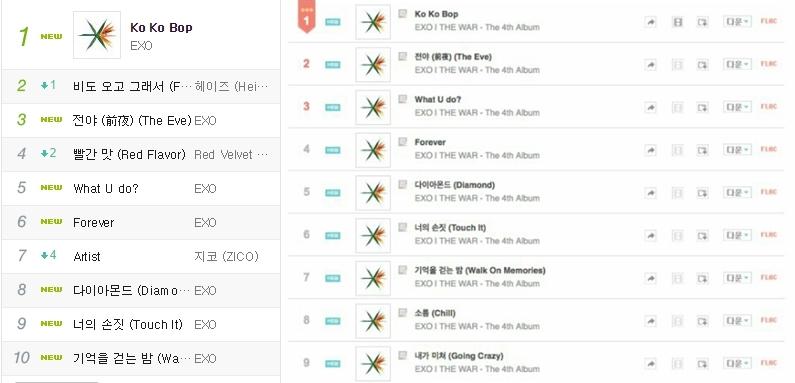 而看看《Ko Ko Bop》新曲公開一個小時後的榜單,簡直是驚呆眾人啊!有7首新曲直接殺進MELON音源榜前十名,而GENIE音源榜上EXO的9首新歌竟佔據榜單的前9名真的是超級驚人的成績!