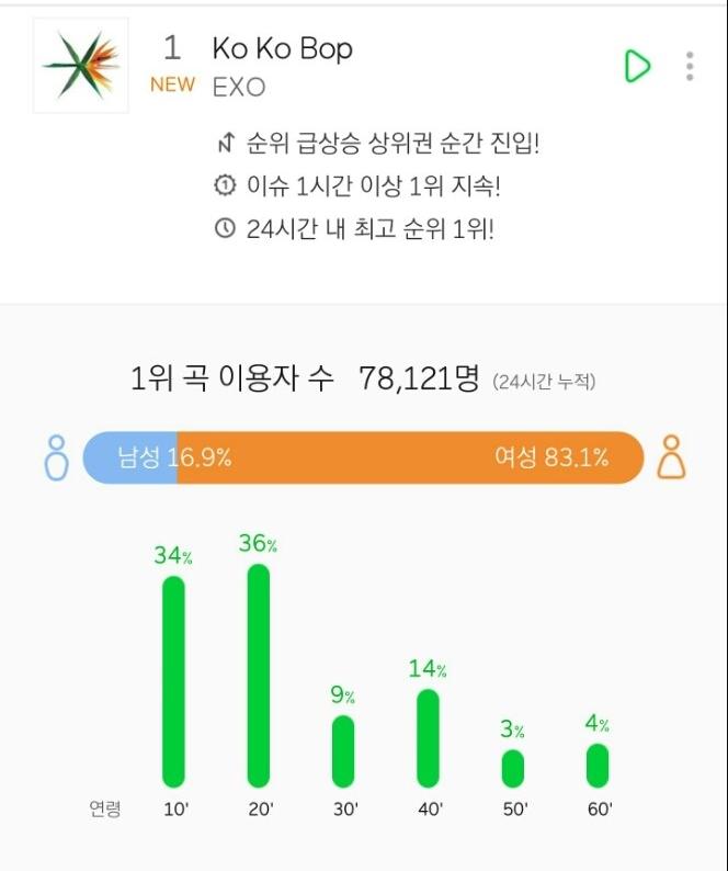 更厲害的是EXO新曲《Ko Ko Bop》首小時新歌收聽人數約78,121人,也讓EXO成為MELON改制後,首小時新歌收聽人數最多的第二名! 而第一名則是IU的 Palette首小時新歌收聽人數為90,122名!