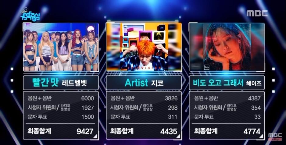 而在上週六播出的《音樂中心》Red Velvet的《Red Flavor》以9427的高分獲得了當週的一位。 這也是《音樂中心》重新頒發一位後,獲得了最高分數的歌曲! 目前在音樂中心《獲得了最高分數的歌曲》的前三名歌曲分別是: 第一名-Red Velvet《Red Flavor》9427分 第二名-MAMAMOO《Yes I Am》8,760分 第三名-TWICE《Signal》8,448分