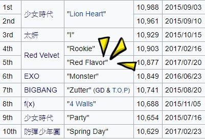順便來看看《M Countdown》「獲得最高分數的前十名」的榜單吧! 不過這個排名的前10名竟有8名的都是SM家的藝人,真的是太強悍了! 貝貝這次的成績真的相當不錯啊!