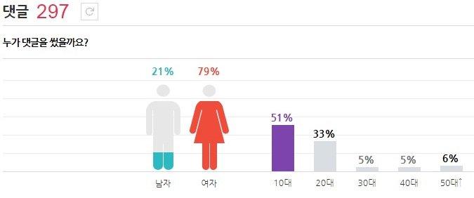 首先是潤娥 十代非常多超過一半51% 再來是20代 跟追星粉絲的年齡層差不多!!!