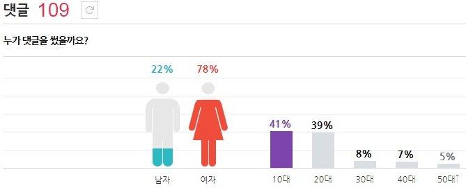 蒂芬妮 和潤娥男女比差不多 但20代多了一點