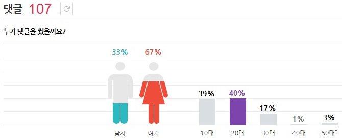 太妍 男飯的比例不少 10.20代幾乎差不多(最會追星的年齡層) 30代也算多耶!!!