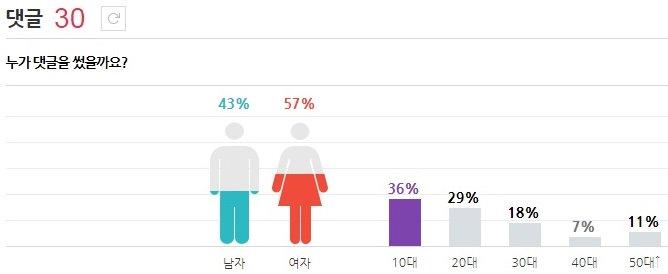 Sunny 男飯最多的成員是Sunny!!! 10代飯也是最多 30.50代也不少耶!!! Sunny也很有長輩緣呢