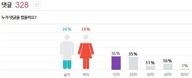最後是少時全體預告留言分布 果然女飯還是比男飯多很多!!!! 10.20代幾乎差不多 特別是40代也不少呢
