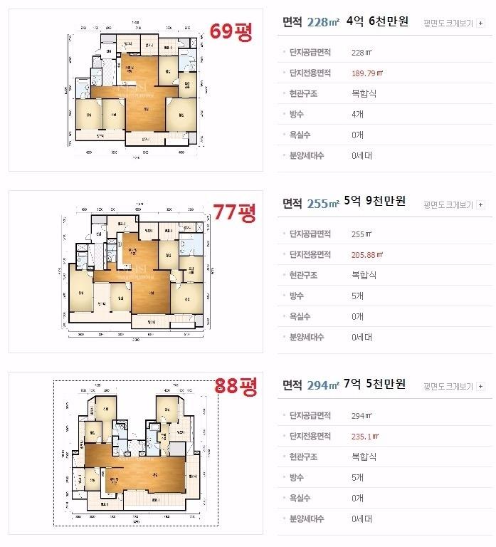 不過讓台灣粉絲最訝異的一點,可能不是太妍對父母的孝心與豪氣,而是即使一層就廣達88坪的「全州最高級公寓」,竟然「只」要價7億5千萬,換合台幣2250萬元…,似乎在稱讚太妍對父母大方的同時,也讓人覺得台灣的房價高得有點可怕