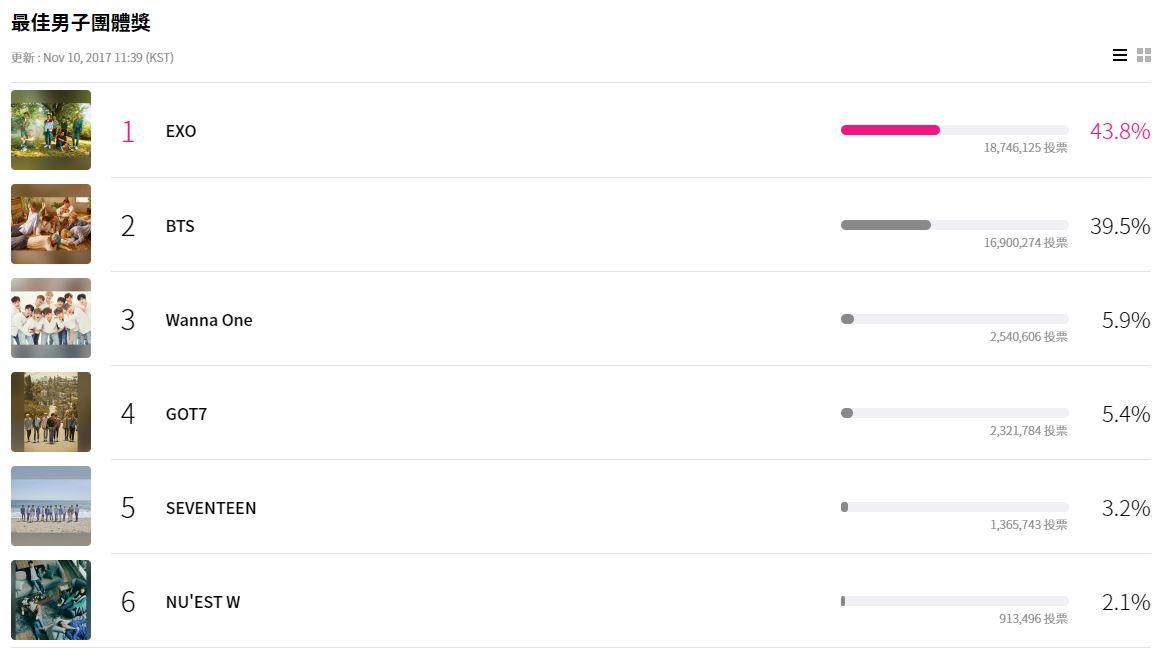 目前最佳男子團體的前三名為: 1.EXO 2.防彈少年團 3.WANNA ONE 不過EXO跟防彈的票數真的相當接近啊!