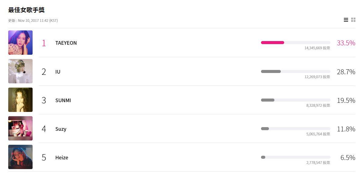 最佳女歌手獎也是好難抉擇啊! 太妍跟IU都是相當受到粉絲喜愛的女歌手,要怎麼從兩個人中選一個啦ㅠㅠ 而目前的票數則是太妍領先中!